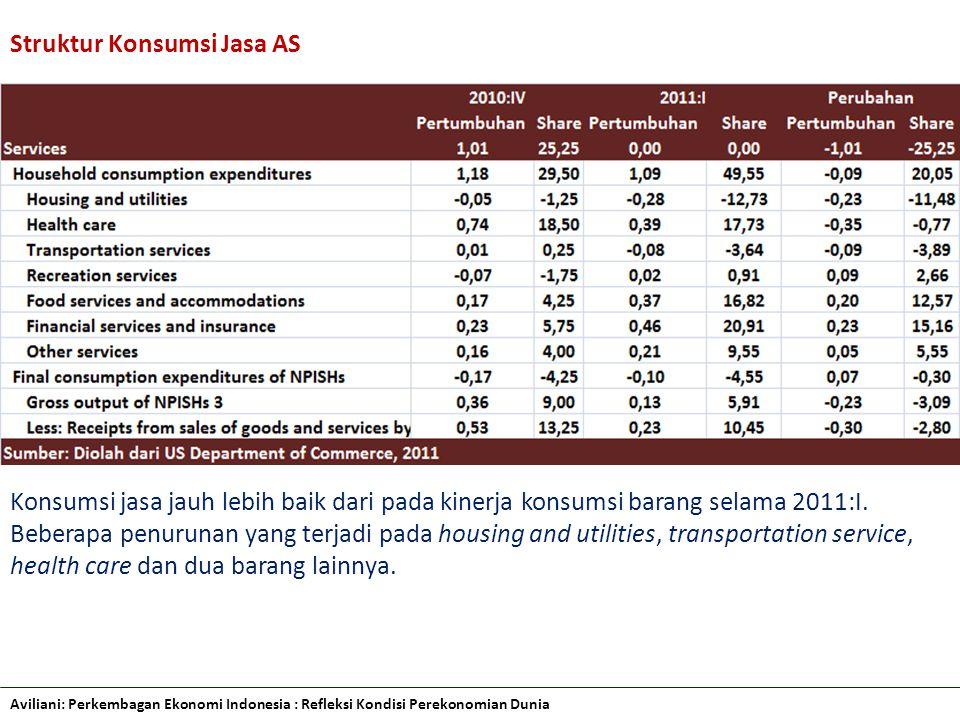 Aviliani: Perkembagan Ekonomi Indonesia : Refleksi Kondisi Perekonomian Dunia Struktur Konsumsi Jasa AS Konsumsi jasa jauh lebih baik dari pada kinerja konsumsi barang selama 2011:I.