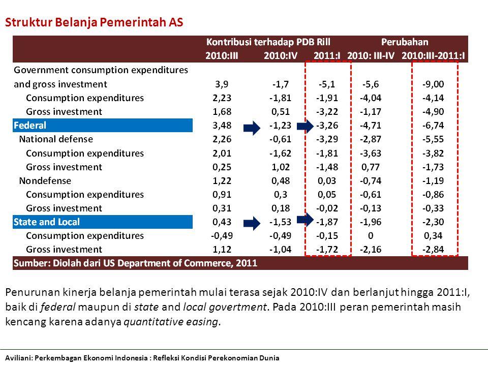 Aviliani: Perkembagan Ekonomi Indonesia : Refleksi Kondisi Perekonomian Dunia Struktur Belanja Pemerintah AS Penurunan kinerja belanja pemerintah mulai terasa sejak 2010:IV dan berlanjut hingga 2011:I, baik di federal maupun di state and local govertment.