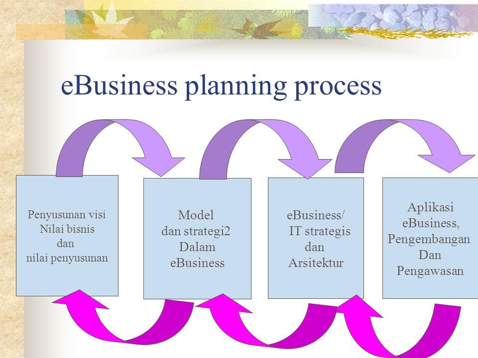 eBusiness planning process Penyusunan visi Nilai bisnis dan nilai penyusunan Model dan strategi2 Dalam eBusiness eBusiness/ IT strategis dan Arsitektur Aplikasi eBusiness, Pengembangan Dan Pengawasan