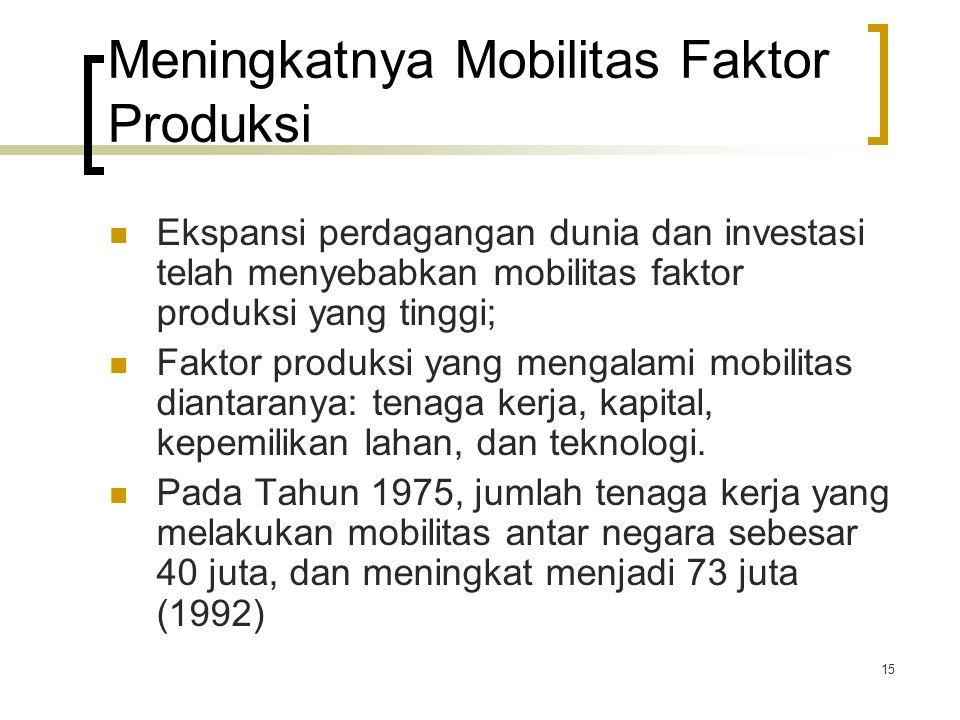 15 Meningkatnya Mobilitas Faktor Produksi Ekspansi perdagangan dunia dan investasi telah menyebabkan mobilitas faktor produksi yang tinggi; Faktor produksi yang mengalami mobilitas diantaranya: tenaga kerja, kapital, kepemilikan lahan, dan teknologi.