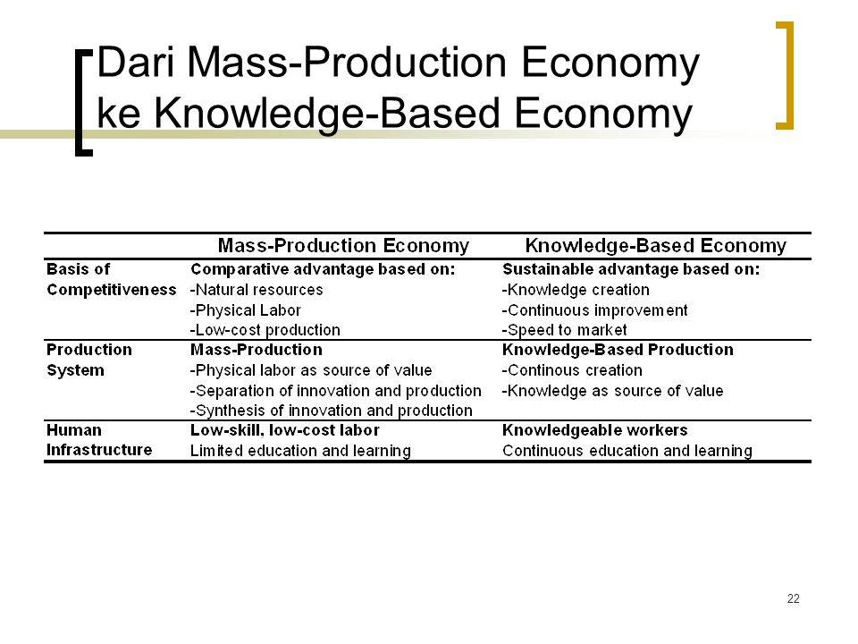 22 Dari Mass-Production Economy ke Knowledge-Based Economy
