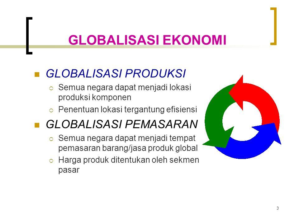 3 GLOBALISASI EKONOMI GLOBALISASI PRODUKSI  Semua negara dapat menjadi lokasi produksi komponen  Penentuan lokasi tergantung efisiensi GLOBALISASI PEMASARAN  Semua negara dapat menjadi tempat pemasaran barang/jasa produk global  Harga produk ditentukan oleh sekmen pasar
