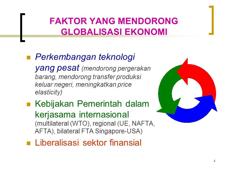 4 FAKTOR YANG MENDORONG GLOBALISASI EKONOMI Perkembangan teknologi yang pesat (mendorong pergerakan barang, mendorong transfer produksi keluar negeri, meningkatkan price elasticity) Kebijakan Pemerintah dalam kerjasama internasional (multilateral (WTO), regional (UE, NAFTA, AFTA), bilateral FTA Singapore-USA) Liberalisasi sektor finansial