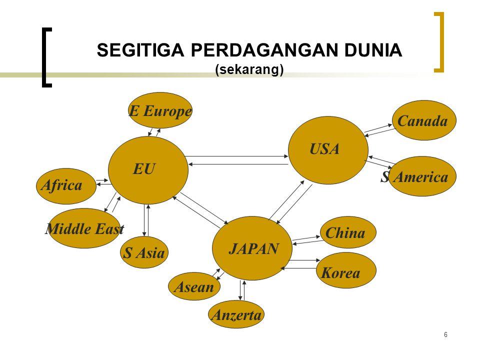 6 SEGITIGA PERDAGANGAN DUNIA (sekarang) E Europe Anzerta Asean JAPAN Korea China USA Canada S America EU Middle East Africa S Asia