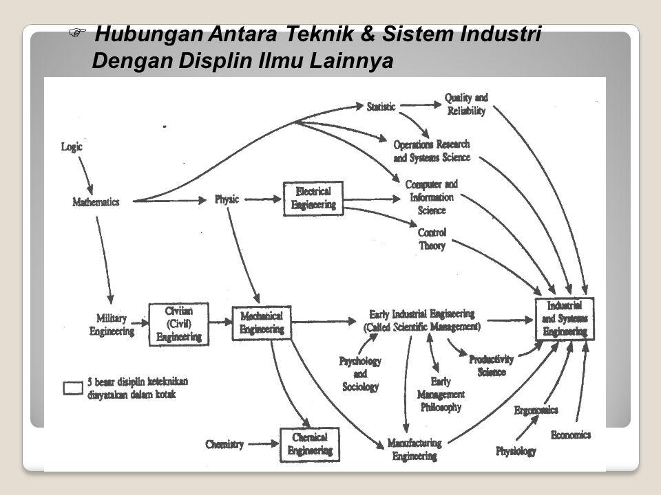  Hubungan Antara Teknik & Sistem Industri Dengan Displin Ilmu Lainnya
