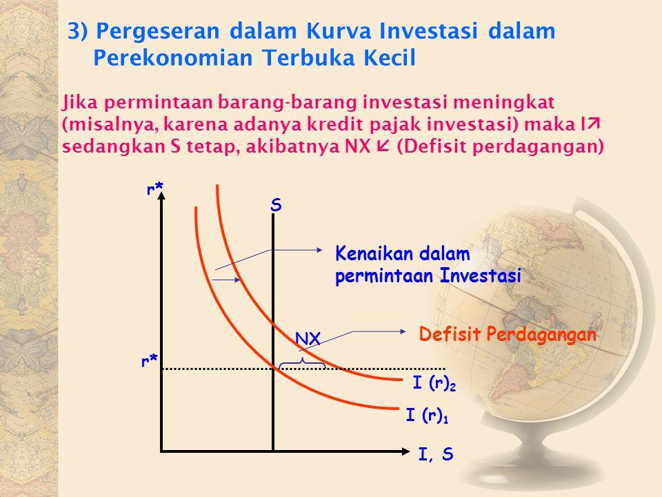 3) Pergeseran dalam Kurva Investasi dalam Perekonomian Terbuka Kecil Jika permintaan barang-barang investasi meningkat (misalnya, karena adanya kredit