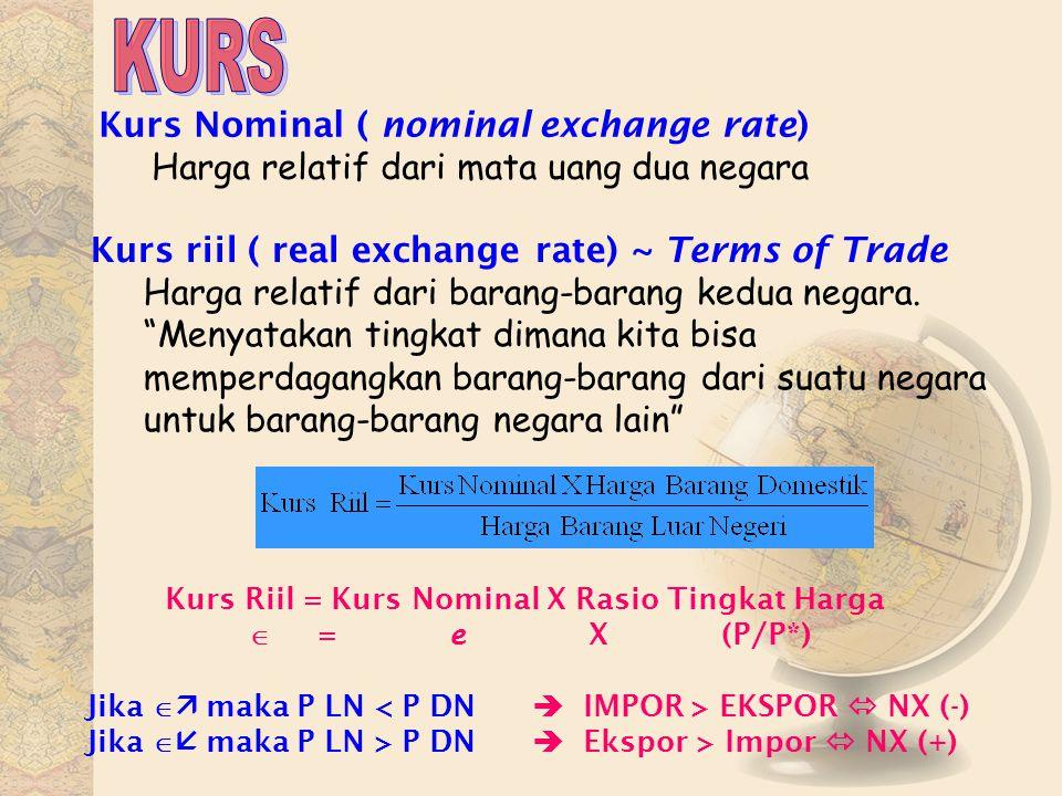 Kurs Nominal ( nominal exchange rate) Harga relatif dari mata uang dua negara Kurs riil ( real exchange rate) ~ Terms of Trade Harga relatif dari bara