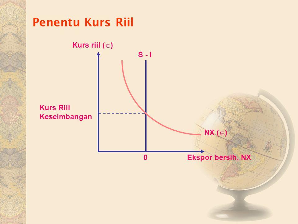 Penentu Kurs Riil Ekspor bersih, NX0 Kurs riil (  ) NX (  ) S - I Kurs Riil Keseimbangan