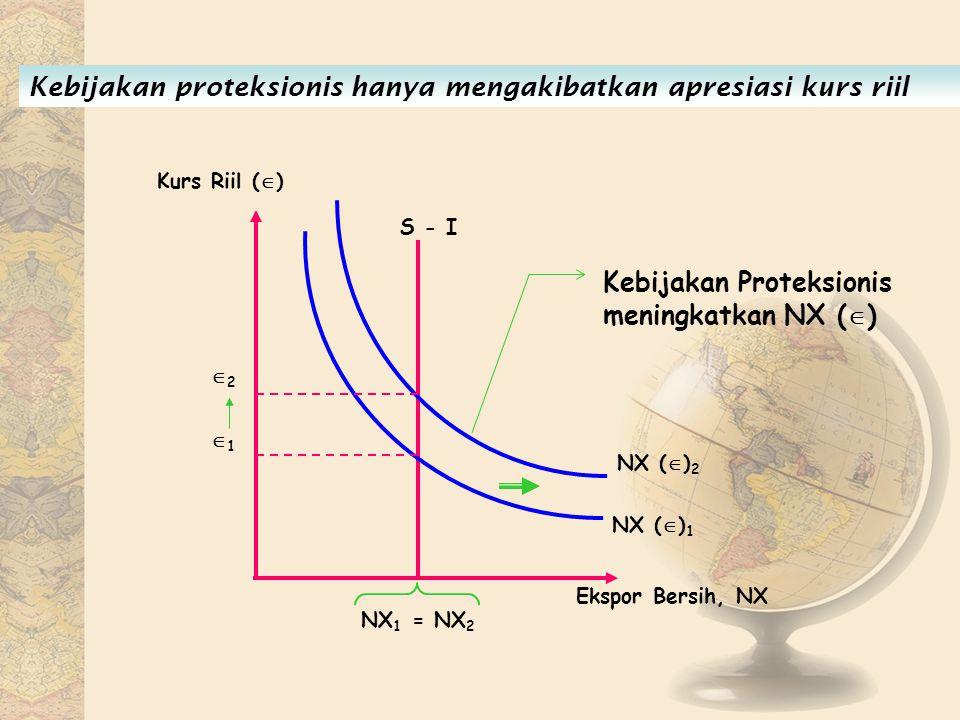 Ekspor Bersih, NX 22 Kurs Riil (  ) 11 NX 1 = NX 2 S - I NX (  ) 2 NX (  ) 1 Kebijakan Proteksionis meningkatkan NX (  ) Kebijakan proteksioni