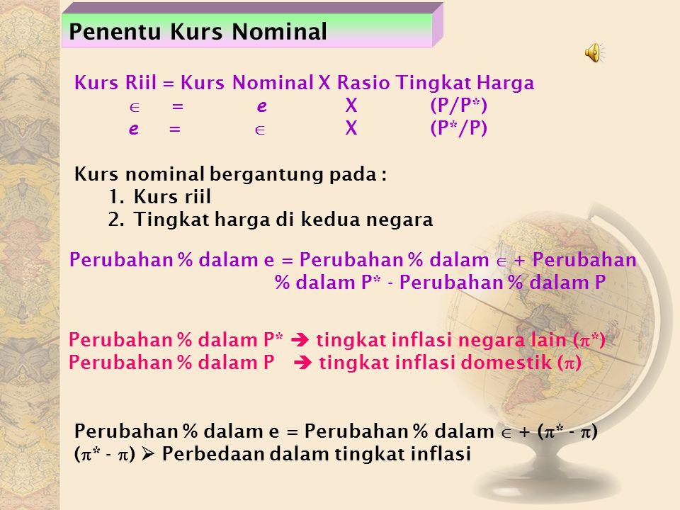 Penentu Kurs Nominal Kurs Riil = Kurs Nominal X Rasio Tingkat Harga  = e X (P/P*) e =  X (P*/P) Kurs nominal bergantung pada : 1.Kurs riil 2.Tingkat