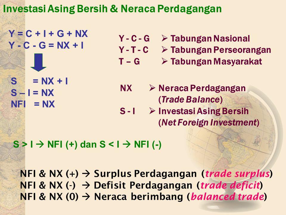 Investasi Asing Bersih & Neraca Perdagangan Y = C + I + G + NX Y - C - G = NX + I S = NX + I S – I = NX NFI = NX Y - C - G  Tabungan Nasional Y - T -