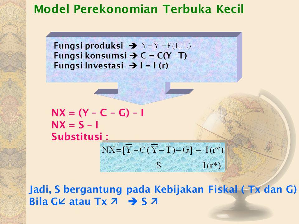 Model Perekonomian Terbuka Kecil Fungsi produksi  Fungsi konsumsi  C = C(Y –T) Fungsi Investasi  I = I (r) NX = (Y – C – G) – I NX = S – I Substitu