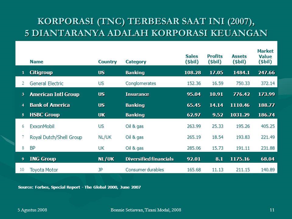 5 Agustus 2008Bonnie Setiawan, Tirani Modal, 200811 KORPORASI (TNC) TERBESAR SAAT INI (2007), 5 DIANTARANYA ADALAH KORPORASI KEUANGAN NameCountryCateg