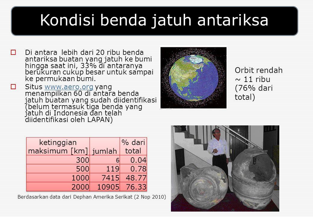 Kondisi benda jatuh antariksa  Di antara lebih dari 20 ribu benda antariksa buatan yang jatuh ke bumi hingga saat ini, 33% di antaranya berukuran cukup besar untuk sampai ke permukaan bumi.