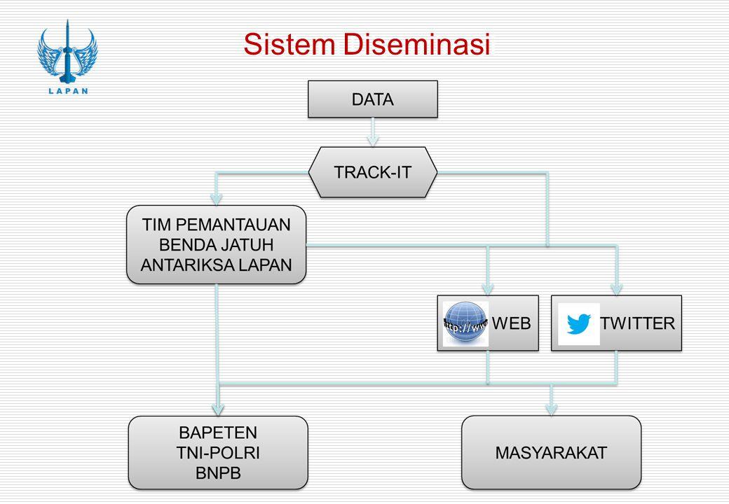Sistem Diseminasi