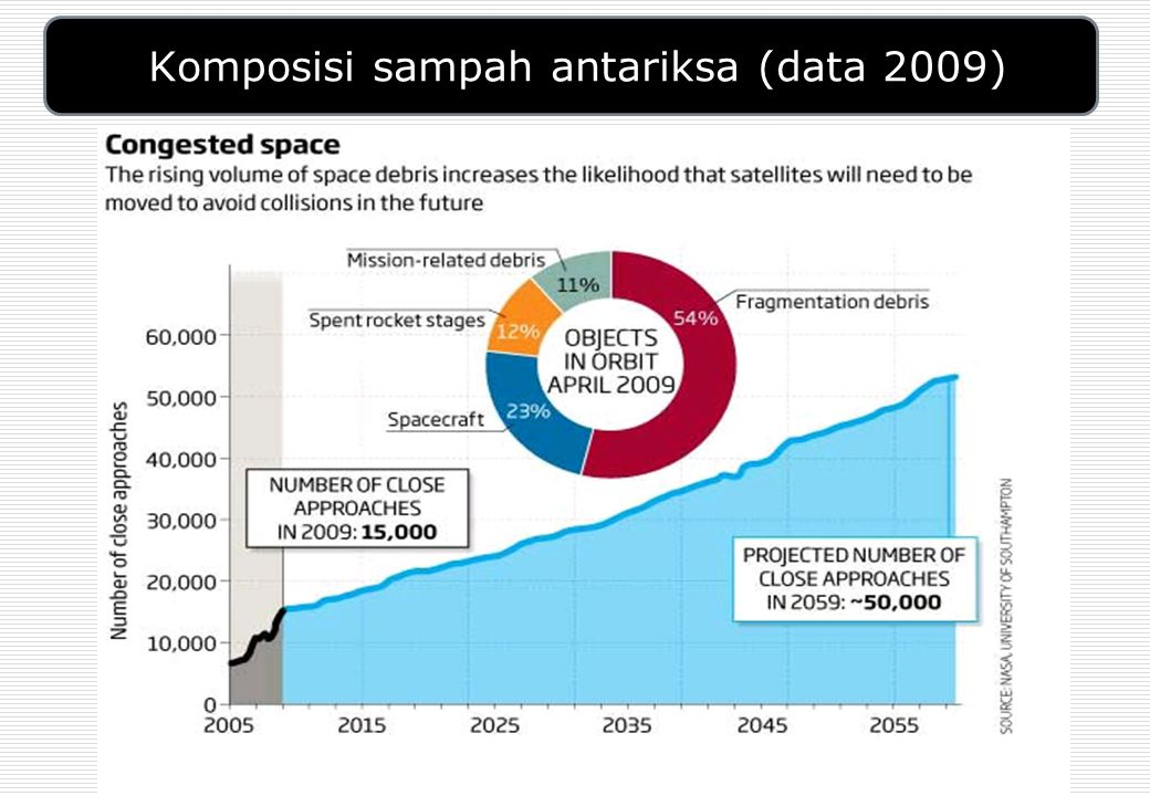 Komposisi sampah antariksa (data 2009)