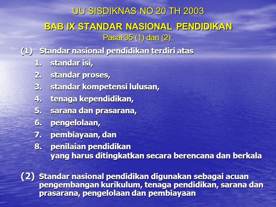 UU SISDIKNAS NO 20 TH 2003 BAB IX STANDAR NASIONAL PENDIDIKAN Pasal 35 (1) dan (2): (1) Standar nasional pendidikan terdiri atas 1.standar isi, 2.stan