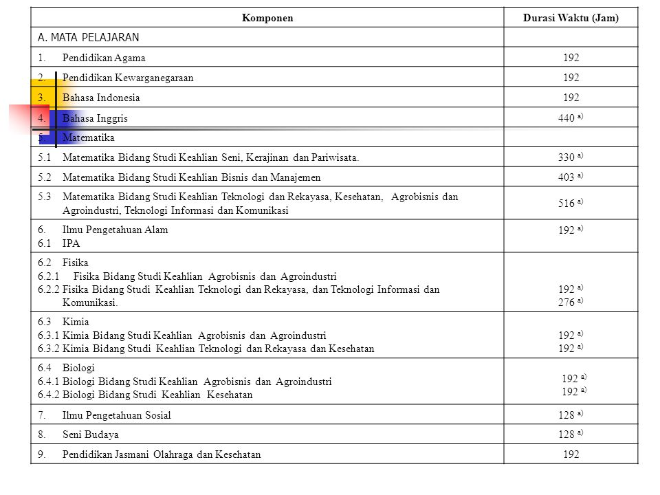KomponenDurasi Waktu (Jam) A. MATA PELAJARAN 1.Pendidikan Agama192 2.Pendidikan Kewarganegaraan192 3.Bahasa Indonesia192 4.Bahasa Inggris440 a) 5.Mate