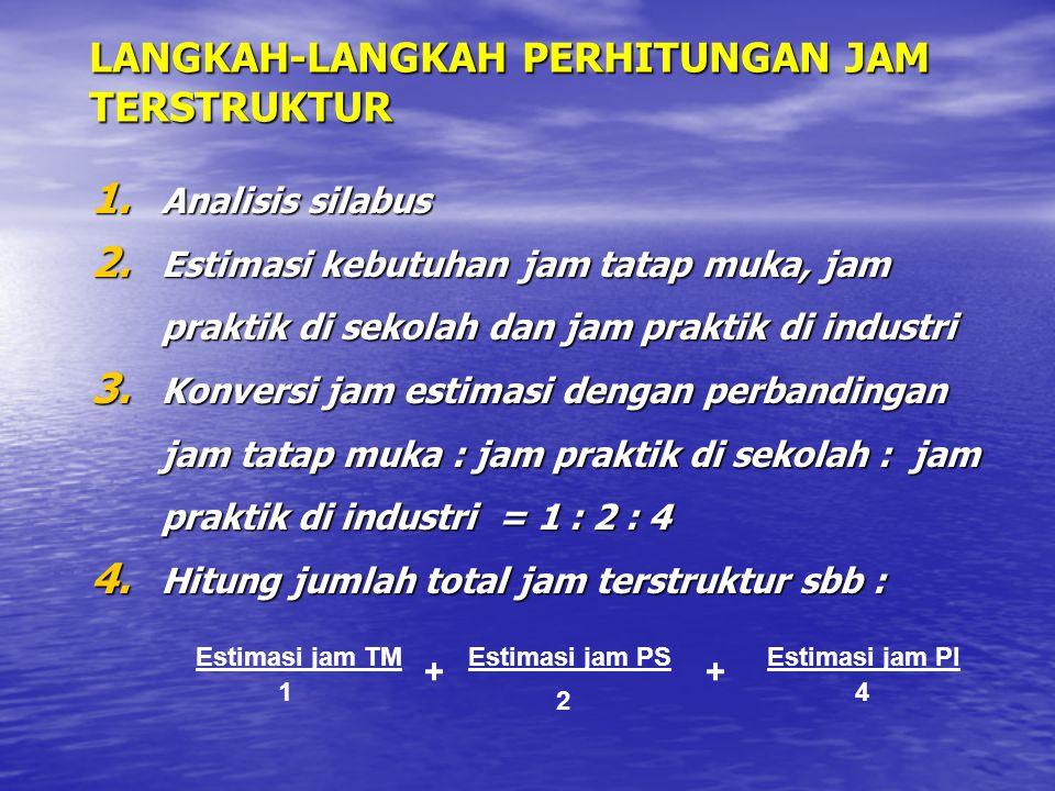 1. Analisis silabus 2. Estimasi kebutuhan jam tatap muka, jam praktik di sekolah dan jam praktik di industri 3. Konversi jam estimasi dengan perbandin