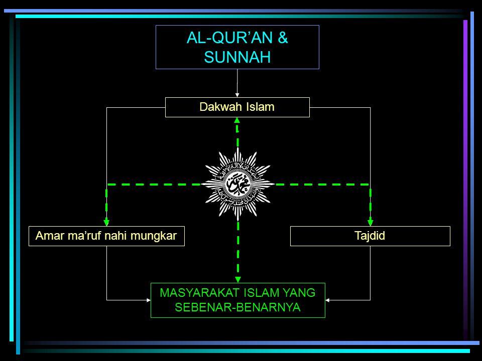 AL-QUR'AN & SUNNAH Dakwah Islam Amar ma'ruf nahi mungkarTajdid MASYARAKAT ISLAM YANG SEBENAR-BENARNYA