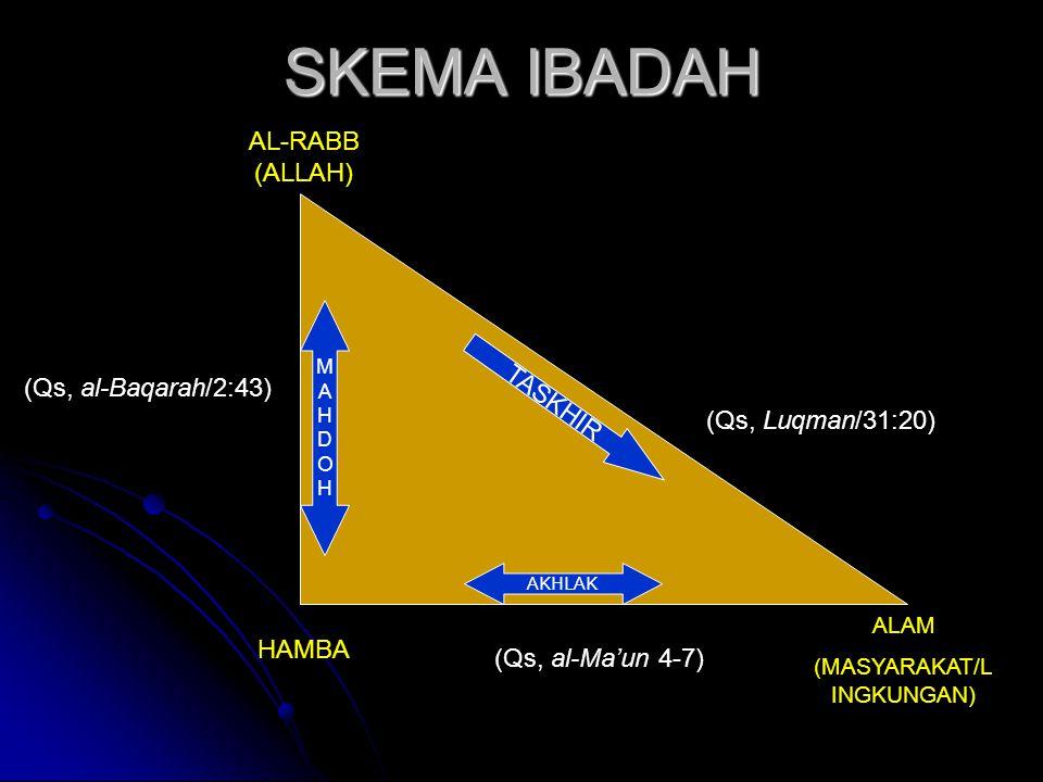 SKEMA IBADAH HAMBA AL-RABB (ALLAH) ALAM (MASYARAKAT/L INGKUNGAN) AKHLAK MAHDOHMAHDOH TASKHIR (Qs, al-Ma'un 4-7) (Qs, al-Baqarah/2:43) (Qs, Luqman/31:2