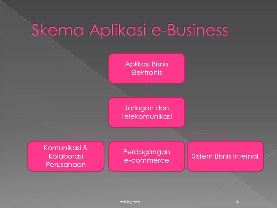 4 Aplikasi Bisnis Elektronis Jaringan dan Telekomunikasi Sistem Bisnis Internal Perdagangan e-commerce Komunikasi & Kolaborasi Perusahaan