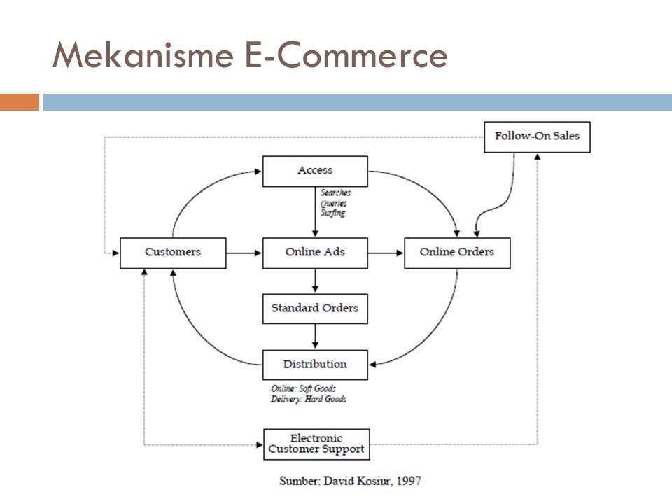 3 Domain Besar pembentuk Komunitas E-Commerce  Proses  Institusi  Teknologi