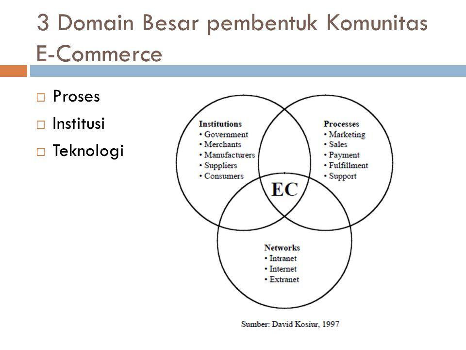 Proses Proses yang berkaitan dengan produk atau jasa fisik (Michael Porter):  Proses utama terdiri dari: inbound logistics, production, outbound logistics and distribution, sales and marketing, dan services; dan  Proses penunjang terdiri dari: procurement, firm infrastructure, dan technology.