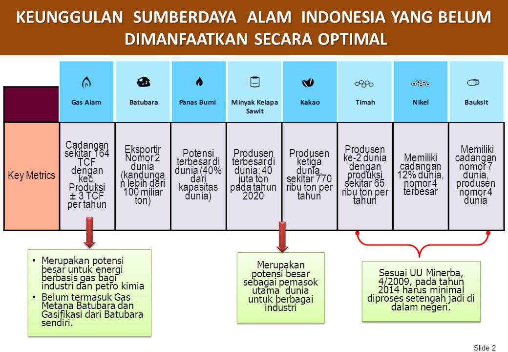 KEUNGGULAN SUMBERDAYA ALAM INDONESIA YANG BELUM DIMANFAATKAN SECARA OPTIMAL LNGBatubaraGeothermal Kp Sawit KakaoTimahNikelBauksit Key Metrics Cadangan sekitar 164 TCF dengan kec.