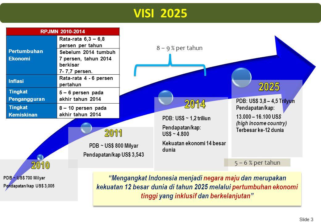 Mengangkat Indonesia menjadi negara maju dan merupakan kekuatan 12 besar dunia di tahun 2025 melalui pertumbuhan ekonomi tinggi yang inklusif dan berkelanjutan VISI 2025 8 – 9 % per tahun 5 – 6 % per tahun RPJMN 2010-2014 Pertumbuhan Ekonomi Rata-rata 6,3 – 6,8 persen per tahun Sebelum 2014 tumbuh 7 persen, tahun 2014 berkisar 7- 7,7 persen.