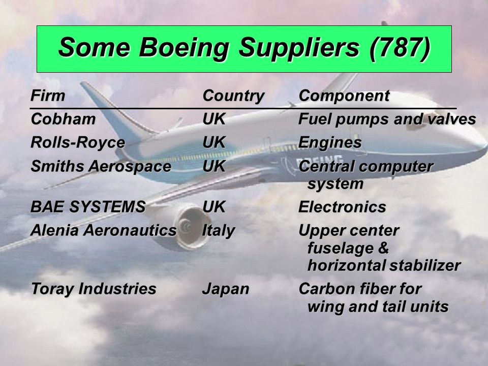 © 2008 Prentice Hall, Inc.2 – 5 Some Boeing Suppliers (787) FirmCountryComponent Fuji HeavyJapanCenter wing box Industries Industries Kawasaki HeavyJapanForward fuselage, Industries fixed section of wing, Industries fixed section of wing, landing gear well landing gear well Teijin SeikiJapanHydraulic actuators Mitsubishi Heavy JapanWing box Industries Industries Chengdu Aircraft ChinaRudder Group Hafei AviationChinaParts