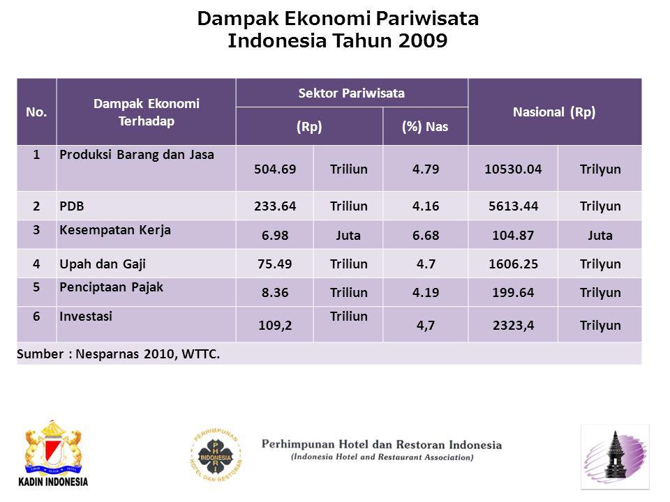 Dampak Ekonomi Pariwisata Indonesia Tahun 2009 No.