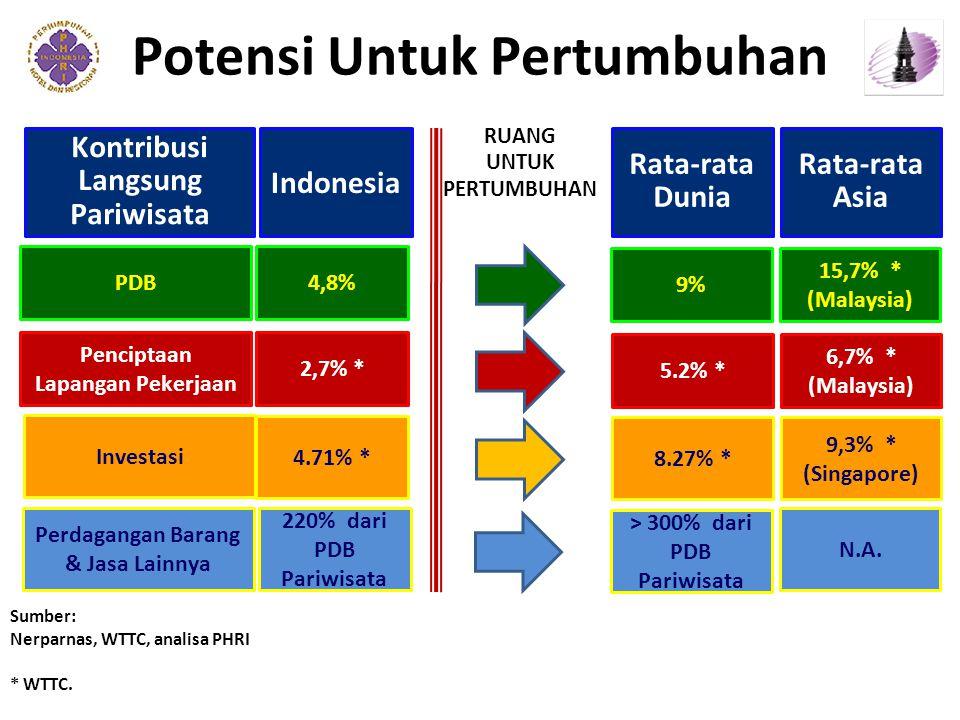 Potensi Untuk Pertumbuhan Sumber: Nerparnas, WTTC, analisa PHRI * WTTC.