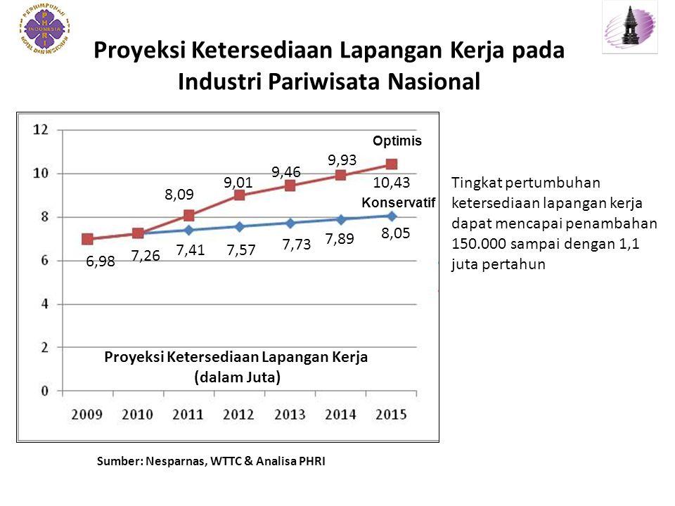 Proyeksi Ketersediaan Lapangan Kerja pada Industri Pariwisata Nasional Sumber: Nesparnas, WTTC & Analisa PHRI Tingkat pertumbuhan ketersediaan lapangan kerja dapat mencapai penambahan 150.000 sampai dengan 1,1 juta pertahun 7,26 6,98 7,41 8,09 7,73 7,57 9,01 9,46 7,89 8,05 9,93 10,43 Proyeksi Ketersediaan Lapangan Kerja (dalam Juta) Optimis Konservatif