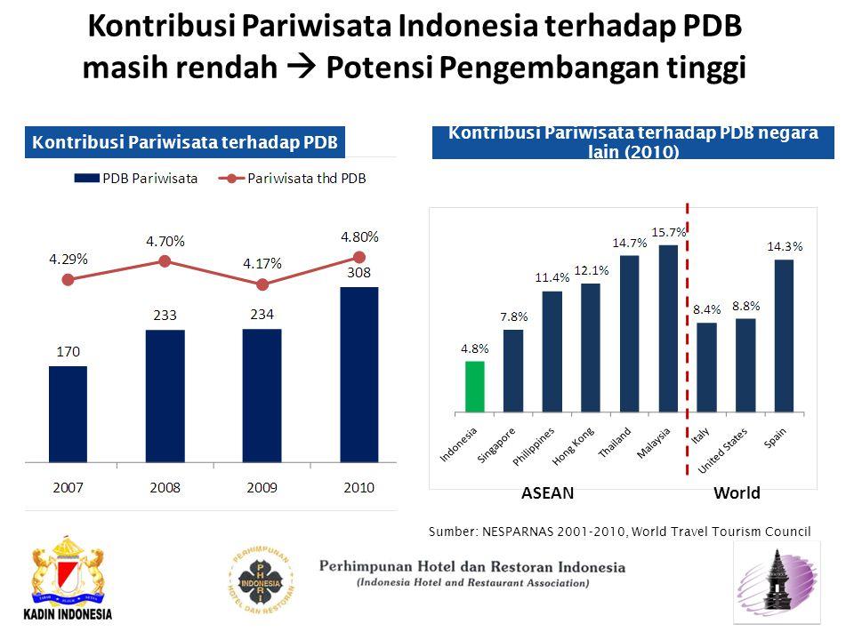 Kontribusi Pariwisata Indonesia terhadap PDB masih rendah  Potensi Pengembangan tinggi Sumber: NESPARNAS 2001-2010, World Travel Tourism Council Kontribusi Pariwisata terhadap PDB Kontribusi Pariwisata terhadap PDB negara lain (2010) ASEANWorld