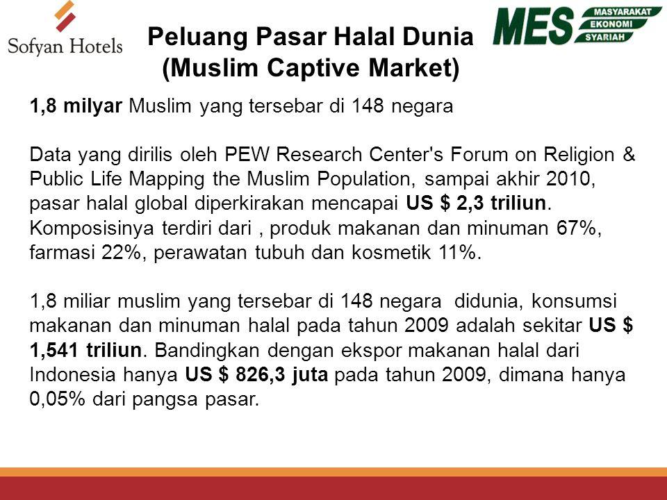 1,8 milyar Muslim yang tersebar di 148 negara Data yang dirilis oleh PEW Research Center s Forum on Religion & Public Life Mapping the Muslim Population, sampai akhir 2010, pasar halal global diperkirakan mencapai US $ 2,3 triliun.