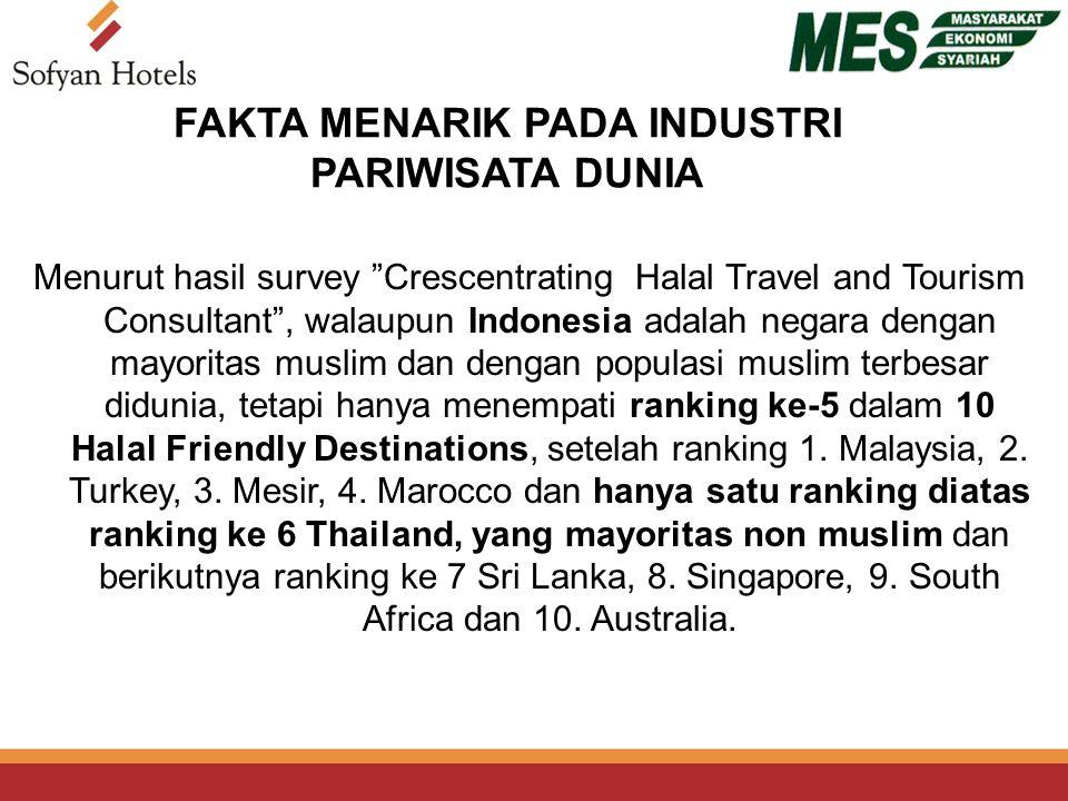 FAKTA MENARIK PADA INDUSTRI PARIWISATA DUNIA Menurut hasil survey Crescentrating Halal Travel and Tourism Consultant , walaupun Indonesia adalah negara dengan mayoritas muslim dan dengan populasi muslim terbesar didunia, tetapi hanya menempati ranking ke-5 dalam 10 Halal Friendly Destinations, setelah ranking 1.