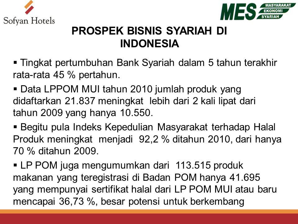 PROSPEK BISNIS SYARIAH DI INDONESIA  Tingkat pertumbuhan Bank Syariah dalam 5 tahun terakhir rata-rata 45 % pertahun.
