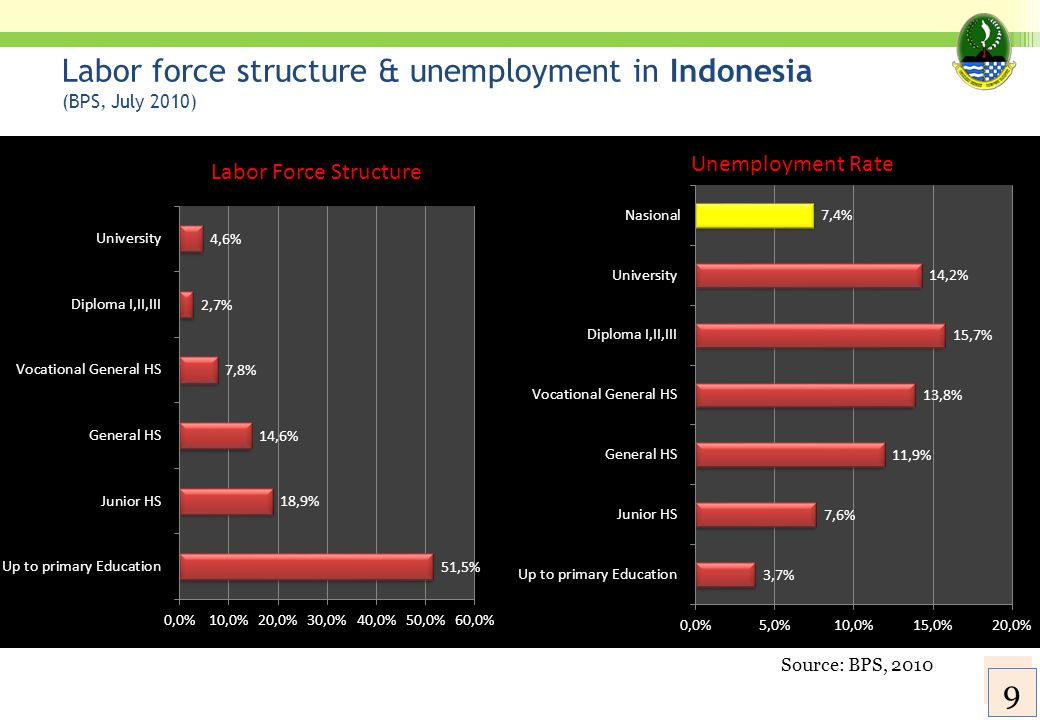 Labor force structure & unemployment in Indonesia (BPS, July 2010) Source: BPS, 2010 10 9 9