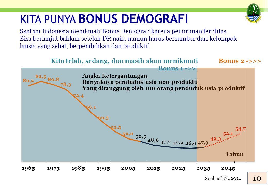Kita telah, sedang, dan masih akan menikmati Bonus 1 ->>| Bonus 2 ->>> KITA PUNYA BONUS DEMOGRAFI Saat ini Indonesia menikmati Bonus Demografi karena