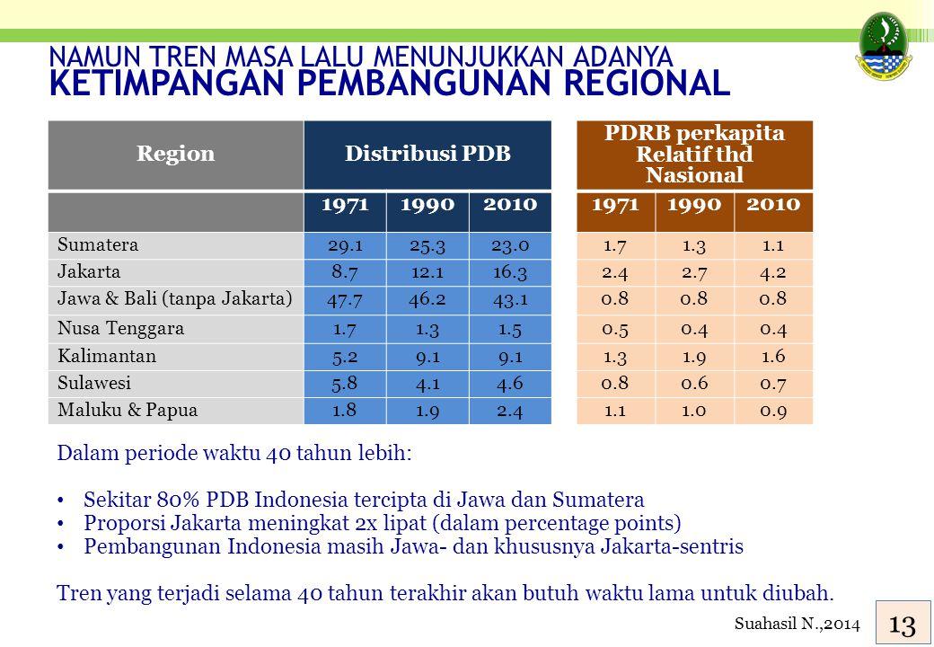 Sumber: Mahi & Nazara (2012) NAMUN TREN MASA LALU MENUNJUKKAN ADANYA KETIMPANGAN PEMBANGUNAN REGIONAL RegionDistribusi PDB PDRB perkapita Relatif thd
