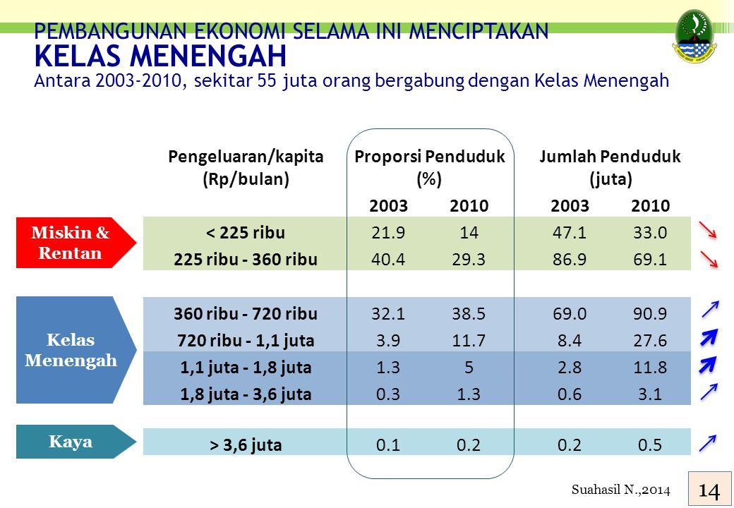 Pengeluaran/kapita (Rp/bulan) Proporsi Penduduk (%) Jumlah Penduduk (juta) 2003201020032010 < 225 ribu21.91447.133.0 225 ribu - 360 ribu40.429.386.969