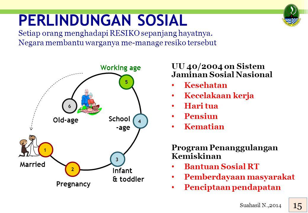 PERLINDUNGAN SOSIAL 16 UU 40/2004 on Sistem Jaminan Sosial Nasional Kesehatan Kecelakaan kerja Hari tua Pensiun Kematian Program Penanggulangan Kemisk