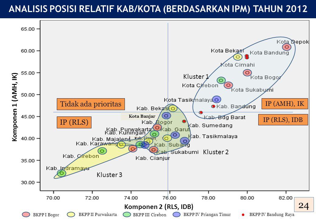 Komponen 2 (RLS, IDB) IP (AMH), IK IP (RLS), IDB BKPP I Bogor BKPP II Purwakarta BKPP III Cirebon BKPP IV Priangan TimurBKPP IV Bandung Raya ANALISIS