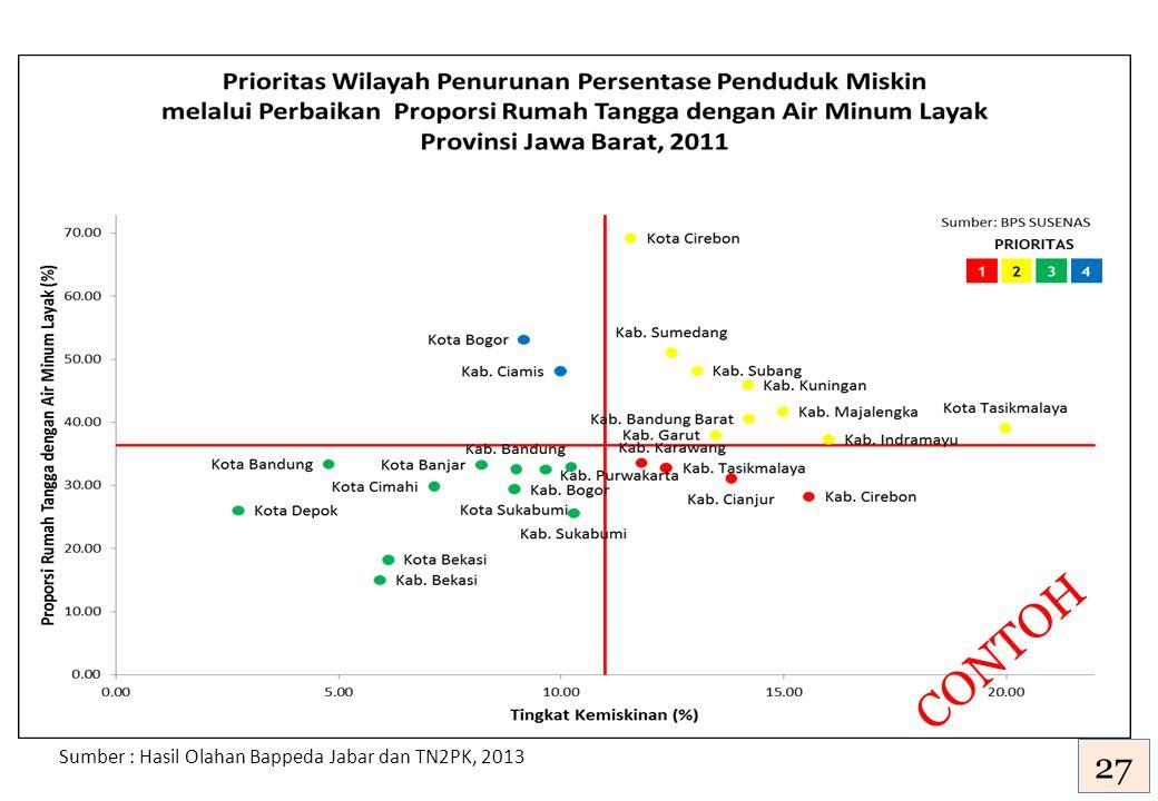Sumber : Hasil Olahan Bappeda Jabar dan TN2PK, 2013 27 CONTOH