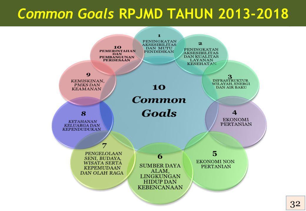 Common Goals RPJMD TAHUN 2013-2018 33 32