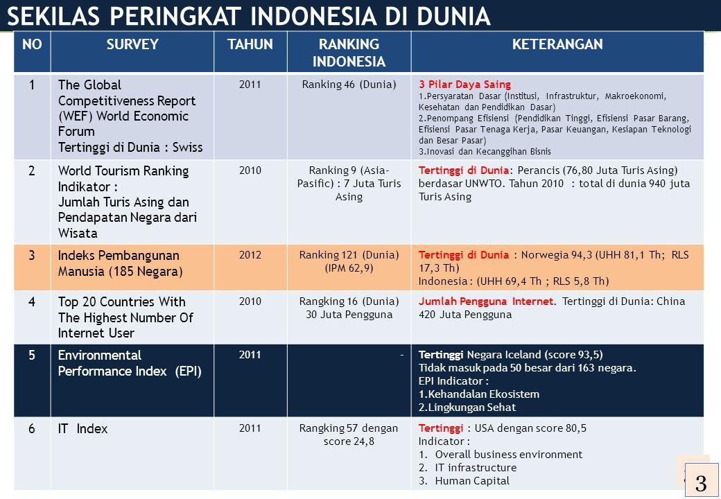 SEKILAS PERINGKAT INDONESIA DI DUNIA Daya Saing Negara di DuniaParawisata di Dunia NOSURVEYTAHUNRANKING INDONESIA KETERANGAN 1The Global Competitivene
