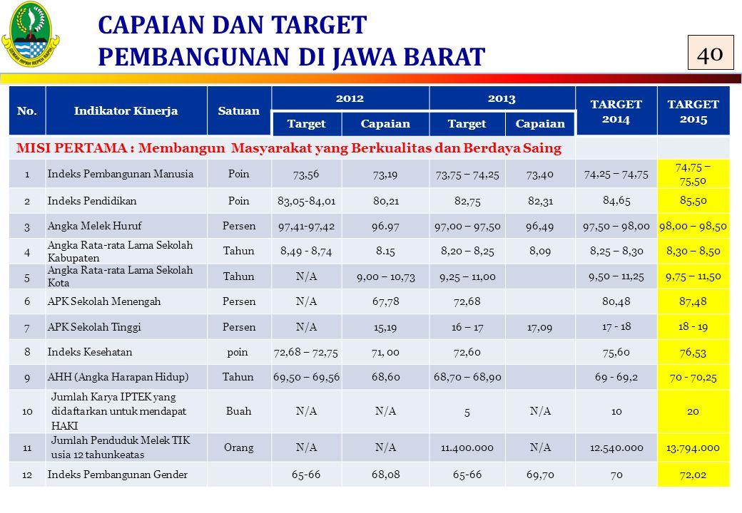 CAPAIAN DAN TARGET PEMBANGUNAN DI JAWA BARAT No.Indikator KinerjaSatuan 20122013 TARGET 2014 TARGET 2015 TargetCapaianTargetCapaian MISI PERTAMA : Mem
