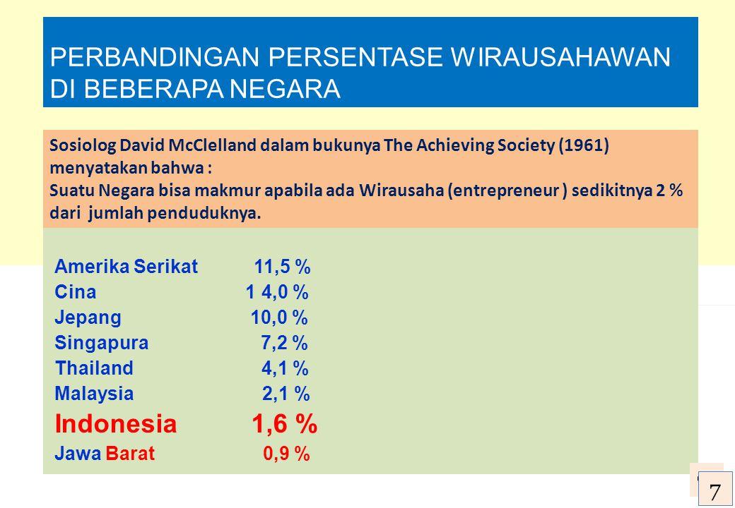 PERBANDINGAN PERSENTASE WIRAUSAHAWAN DI BEBERAPA NEGARA Amerika Serikat 11,5 % Cina 1 4,0 % Jepang 10,0 % Singapura 7,2 % Thailand 4,1 % Malaysia 2,1