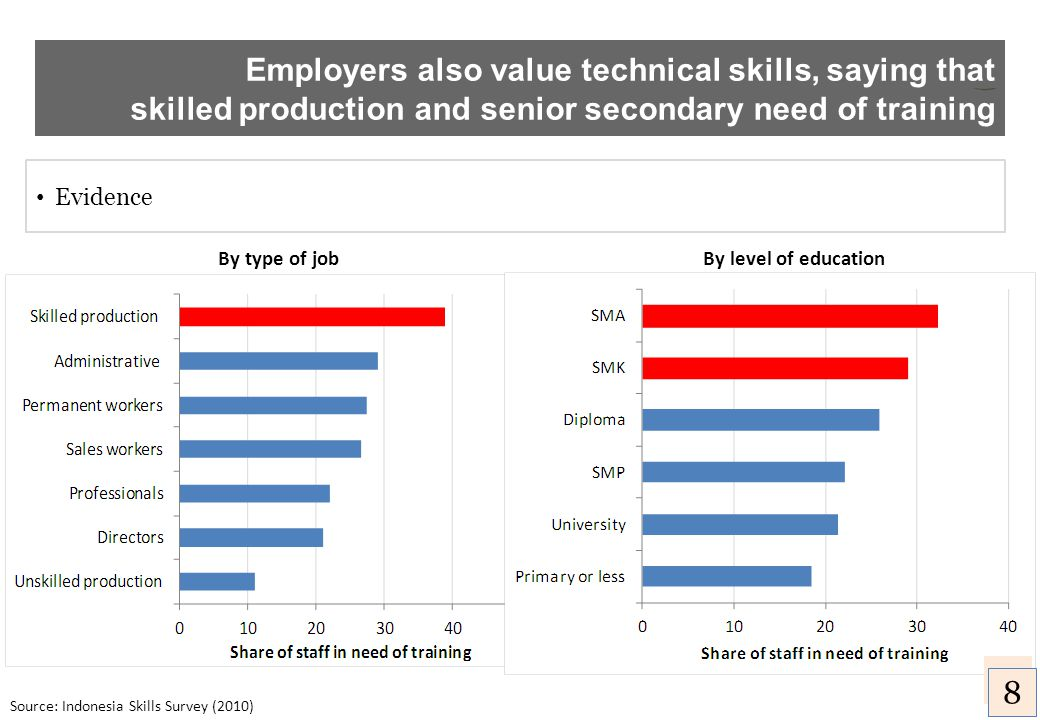 Employers also value technical skills, saying that skilled production and senior secondary need of training Source: Indonesia Skills Survey (2010) By